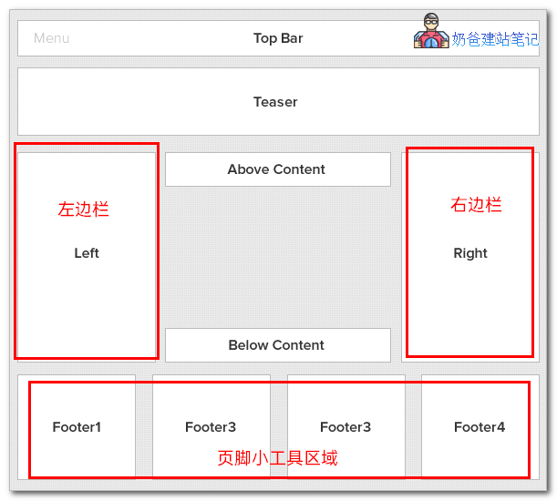 wordpress小工具区域