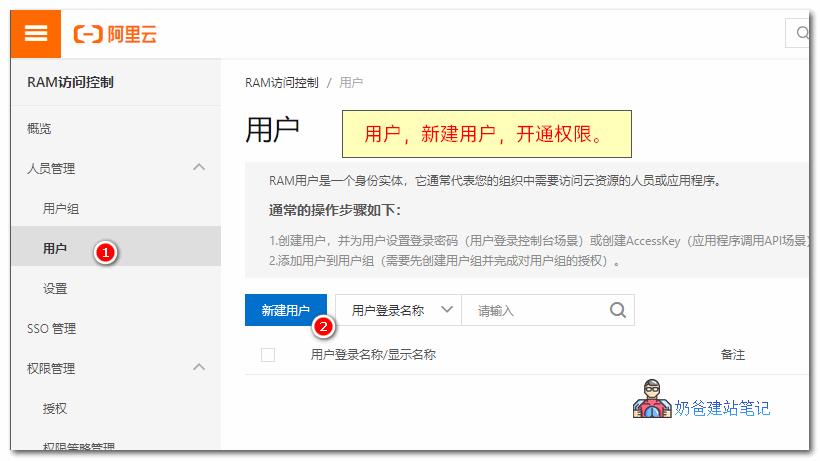 RAM访问控制权限